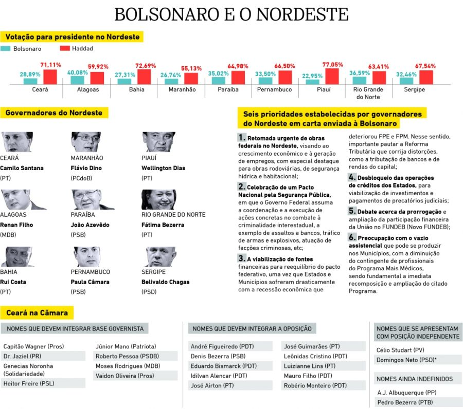 Bolsonaro no Nordeste
